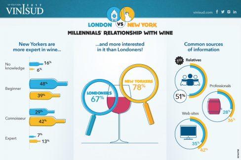Novaiorquinos entendem mais de vinhos