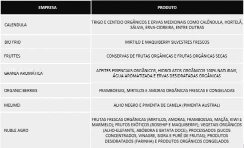 Empresas Chilena na Biofach-divulgação